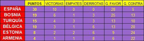 TablaClasificaciónEspaña