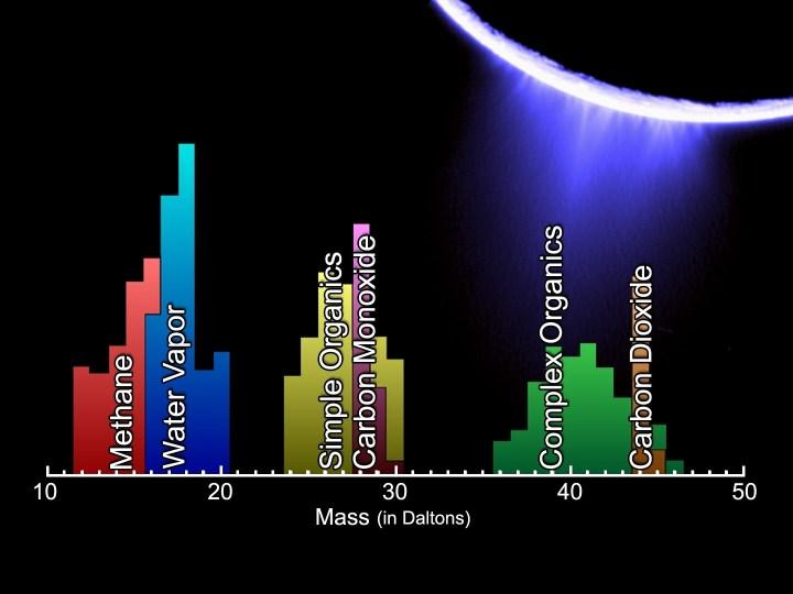 Análise espectral das plumas de água ejetadas em Enceladus