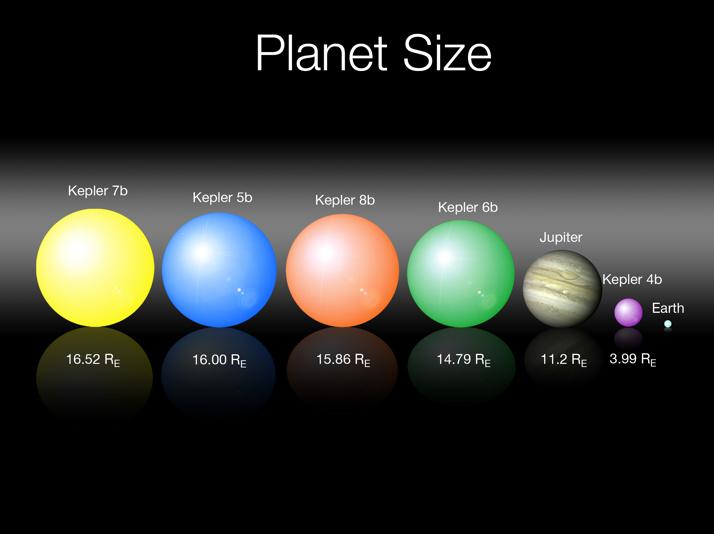 Os tamanhos dos 5 exoplanetas encontrados pela missão Kepler, comparados com Júpiter e a Terra. Crédito: NASA, Borucki et al.
