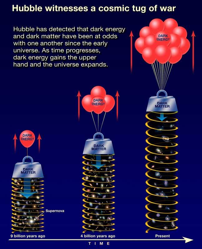 A guerra das forças - a energia escura vence a gravidade: situação há 9 bilhões de anos atrás, há 4 bilhões de anos e hoje.