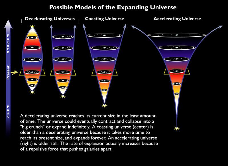 Os diversos cenários do Universo, da esquerda para a direita: contração, expansão linear e expansão acelerada