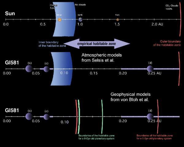 Refinando os cálculos da órbita de Gliese 581 d, descoberto em 2007, os astrônomos confirmaram a sua presença dentro da zona de habitação de Gliese 581, onde a água liquida pode existir. O diagrama acima mostra os planetas do Sistema Solar (na barra superior) comparando suas distancias com os exoplanetas de Gliese 581 (barra inferior). A zona de habitação está representada pela zona azulada, mostrando Gliese 581 d como um planeta dentro da zona de habitação. Crédito: ESO {2}