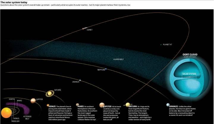 Diagrama com a configuração do Sistema Solar conhecido (New Scientist)
