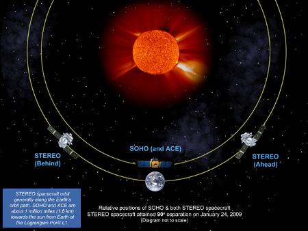 Posições relativas das sondas gêmeas STEREO e das sondas SOHO e ACE. Crédito: NASA/Solar TErrestrial RElations Observatory team.