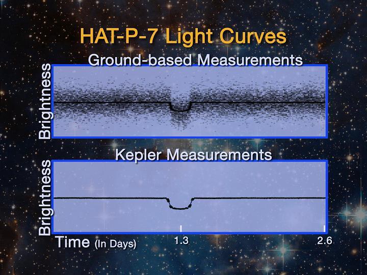 Comparação entre a curva de luz da estrela HAT-P-7 tomada pelos telescópios terrestres (ground based) e a medida pelo Kepler que se apresenta bem mais suave. Crédito: NASA - missão Kepler