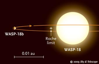 WASP-18b orbita tão perto de sua estrela que já deveria ter sido destruído há muito tempo. Quando um planeta atinge seu limite de Roche, a gravidade da estrela irá despedaçá-lo. O limite de Roche em WASP-18 foi estimado em 0,01 UA