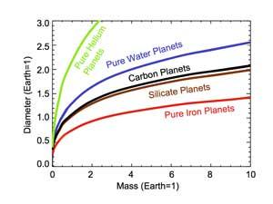 Diagrama mostra os perfis dos exoplanetas considerando sua massa e tamanho (em relação a Terra). Crédito: NASA