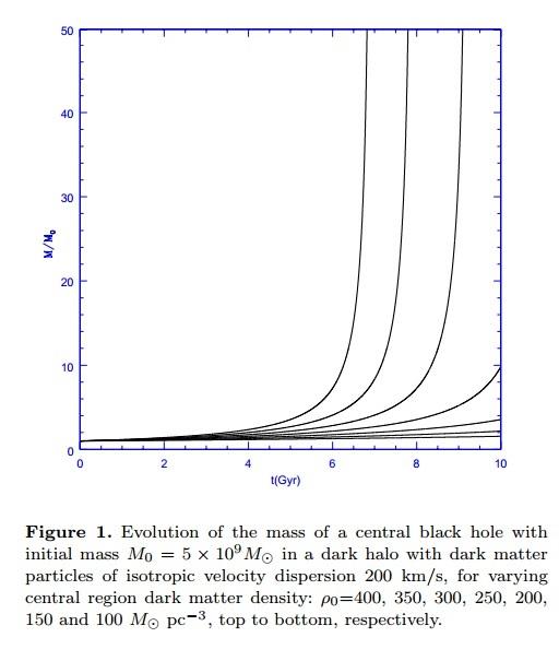 O gráfico mostra a evolução da massa de buraco negro central, simulada pelos cientistas, com massa incial M0 = 5 x 10^9 M☼ em um halo de matéria escura com velocidade de dispersão de 200 km/s. Os gráficos são para densidade = 400, 350, 300, 250, 200, 150 e 100 M☼/pc³. Crédito: Xavier Hernandez e William Lee