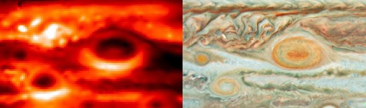 A imagem à esquerda foi obtida com o dispositivo VISIR no VLT, no Chile, em 18 de maio de 2008. Ela foi capturada no comprimento de onda de 10,8 μm, que é sensível as temperaturas atmosféricas de Júpiter, na faixa de pressão 300-600 milibares. Esta gama de pressão é próxima à altura dos aerossóis brancos, vermelhos e marrons vistos na imagem em luz visível, à direita, que foi obtida pelo Hubble Space Telescope (NASA/ESA), em 15 de maio de 2008. Estas imagens mostram as interações entre três das maiores tempestades de Júpiter: a Grande Mancha Vermelha e duas tempestades menores chamadas de Oval BA e Pequena Mancha Vermelha. Crédito: ESO / NASA / JPL / ESA / L. Fletcher