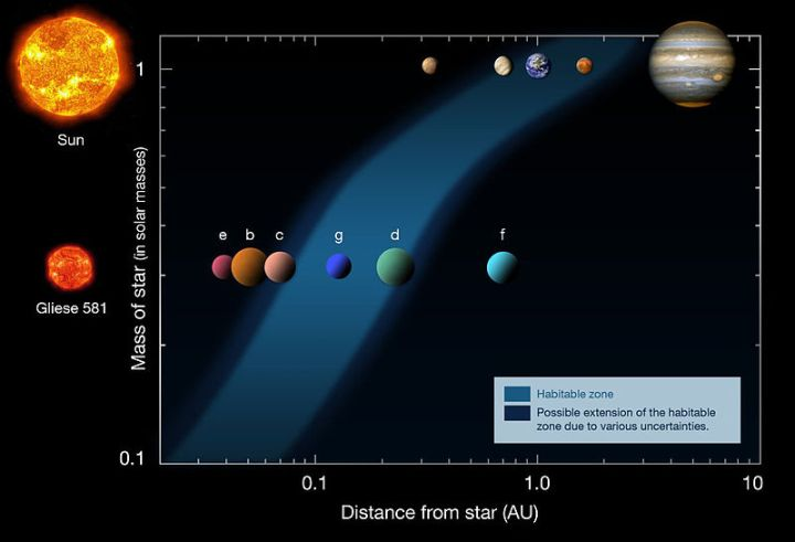 Gliese 581 g: cientistas descobriram uma nova e inédita super Terra que orbita em Zona Habitável do seu sistema
