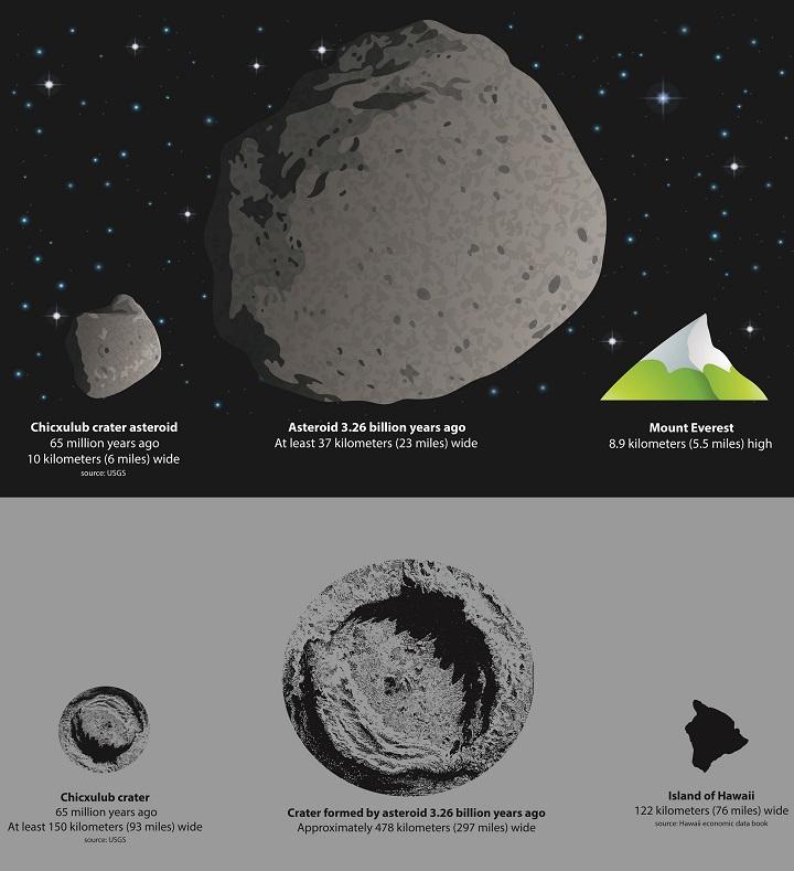 A representação gráfica do tamanho do asteroide que pensamos ter matado os dinossauros e a cratera (150 km) que este criou (à esquerda) em comparação com a cratera (478 km) gerada por um asteroide que atingiu a Terra há 3,26 bilhões anos (centro). À direita, vemos a ilha do Havaí (122 km), para melhor compreensão dos tamanhos envolvidos. Um novo estudo revela o poder e a escala deste evento que criou características geológicas únicas, encontradas na região Sul Africana conhecido como o Barberton greenstone belt. Crédito: American Geophysical Union.