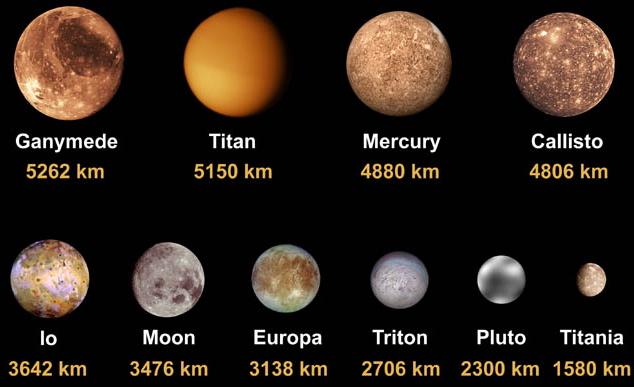 Ganimedes (lua de Júpiter) e Titã (Saturno) são maiores que Mercúrio (planeta). O diagrama comparativo mostra as maiores luas do Sistema Solar comparando com Mercúrio e o planeta-anão Plutão. Da esquerda para a direita, na sequência temos: Ganimedes, Titã, Mercúrio, Calixto, Io, Lua, Europa, Tritão, Plutão e Titânia.