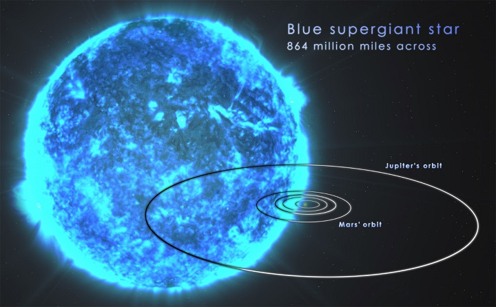 http://www.nasa.gov/sites/default/files/blue_supergiant_scale_final_unlabeled_2048.jpg