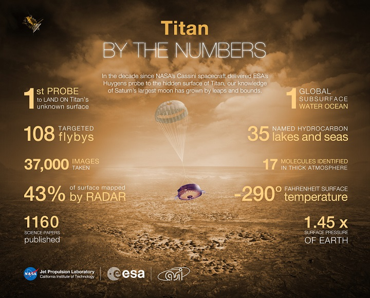 http://www.nasa.gov/sites/default/files/thumbnails/image/titan_bythenumbers_fahrenheit_1.jpg