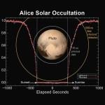 A atmosfera alongada de Plutão revelada pelo ALICE da New Horizons