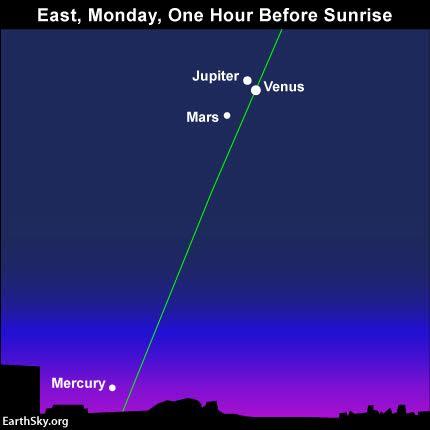 http://earthsky.org/tonight/venus-reaches-big-milestone-in-morning-sky-on-october-26