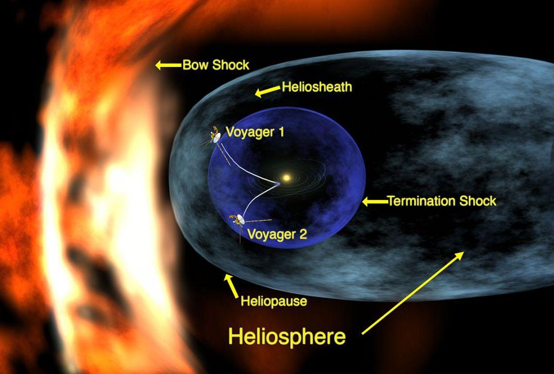 https://en.wikipedia.org/wiki/Heliosphere#/media/File:Voyager_1_entering_heliosheath_region.jpg