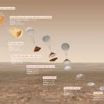 Os perigos do pouso em Marte