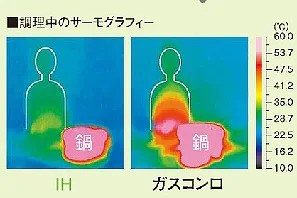 IH 快適性