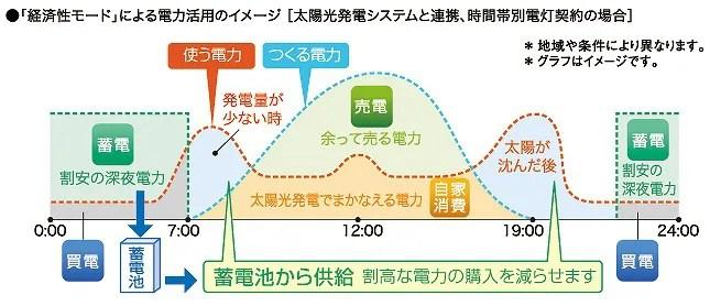 蓄電池の電気の流れのイメージ