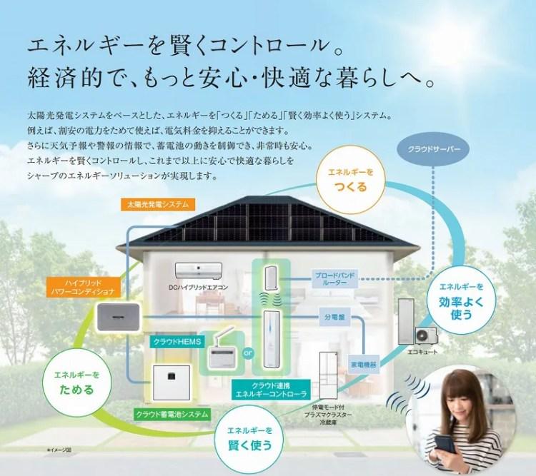 シャープ 太陽光・蓄電池のイメージ