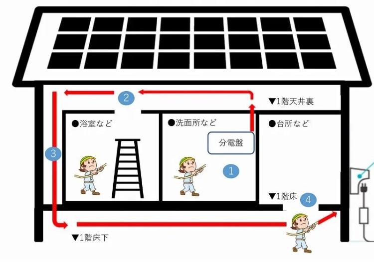 配線作業のイメージ