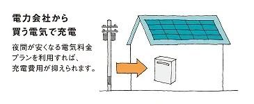 安い深夜電力を蓄電池に貯める