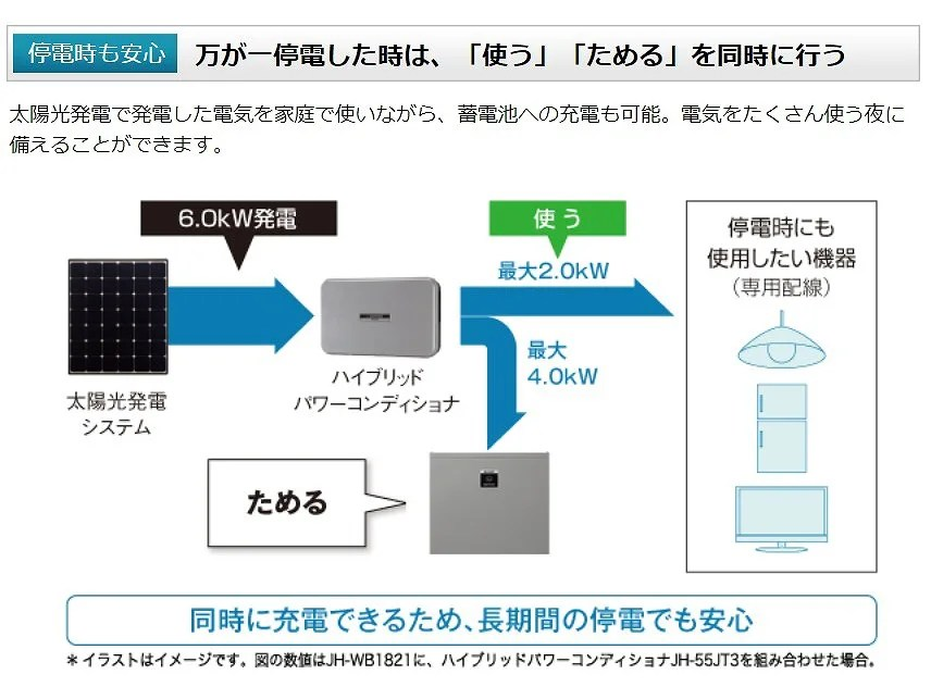 シャープ蓄電池の停電自立運転時の出力