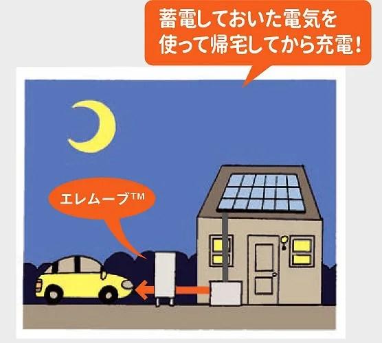 蓄電池に貯めた電気で電気自動車を充電