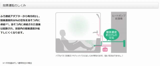 酸素入浴の仕組み