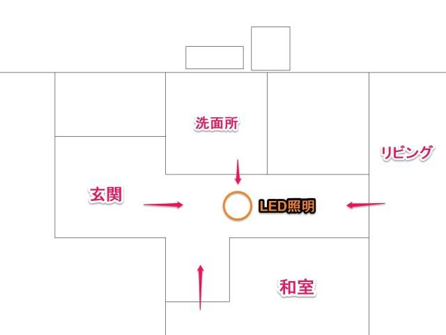 検知式LEDの設置例