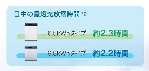 蓄電池に急速充電