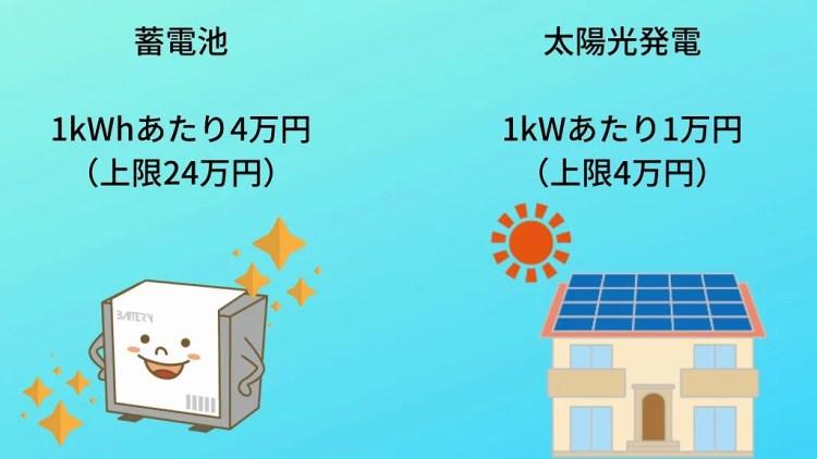 宇治市 蓄電池太陽光補助金