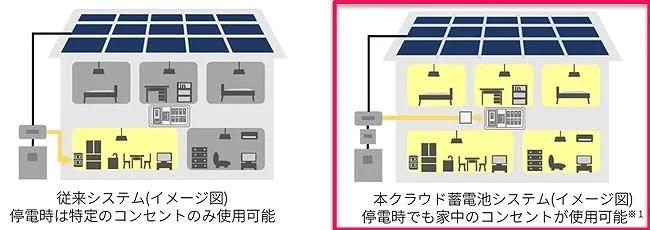 停電しても家中のコンセントが使用可能