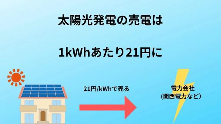 太陽光の売電は21円