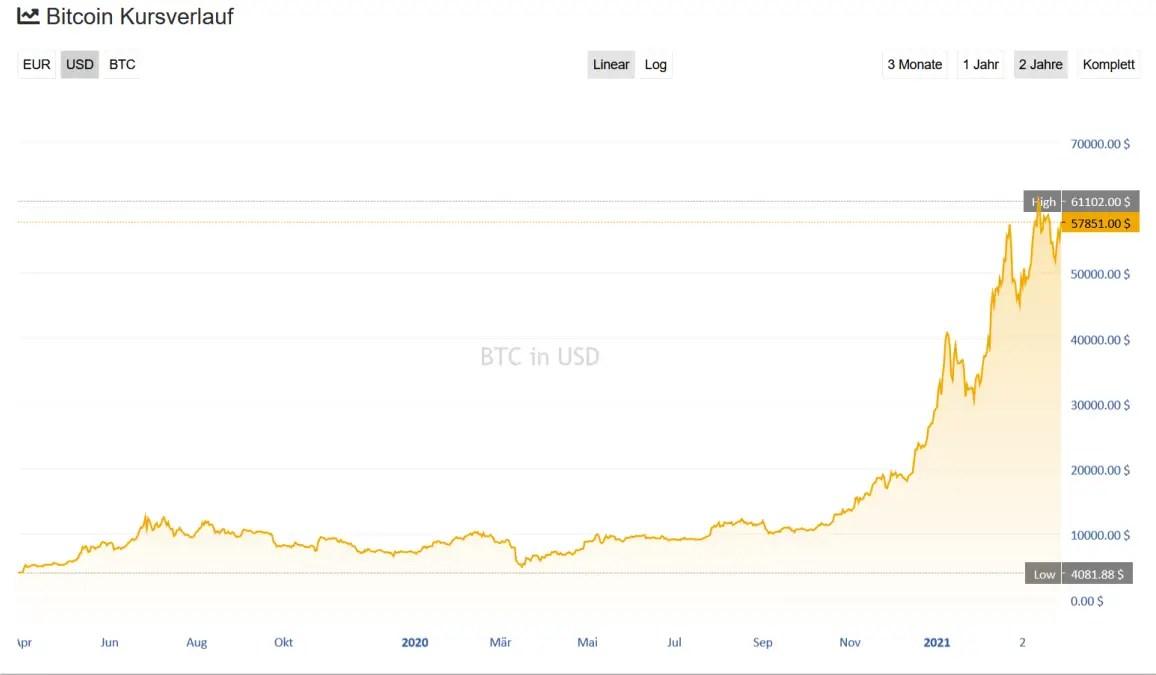 Warum Bitcoin 2021 stark steigen wird Die größte Investmentchance unserer Lebzeit