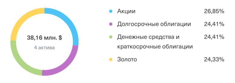 Диаграмма состава TUSD по классам активов