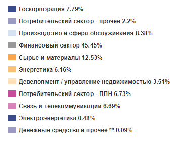 График ВТБ Управление активами о распределении бумаг в портфеле VTBB по отраслям