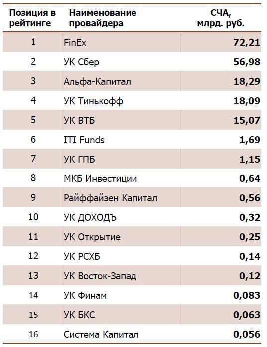 Таблица провайдеров БПИФ и ETF на Московской бирже по совокупной стоимости чистых активов на март 2021 года