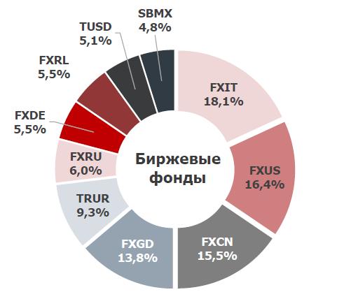 Диаграмма состава народного портфеля БПИФ и ETF на Мосбирже по итогам апреля 2021 года
