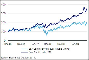 Gold mining stocks and gold performance