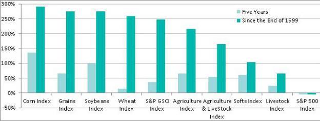 S&P GSCI Spot Index Changes