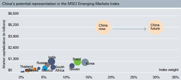 China's potential representation in the MSCI Emerging Market Index