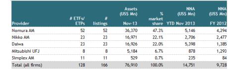 Top 5 ETF/ETP providers in Japan as of end of Nov 2013