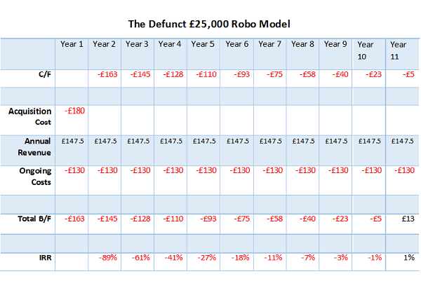 SCM Private calculates the time it would take for robo advisors to make a profit