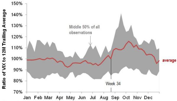 S&P Dow Jones research points to potential gains in VIX ETPs