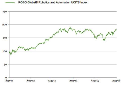Source: ETF Securities.