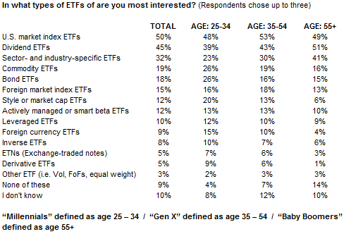 Study reveals varying ETF preferences of older and younger investors – Millenials vs Gen X vs Baby Boomers