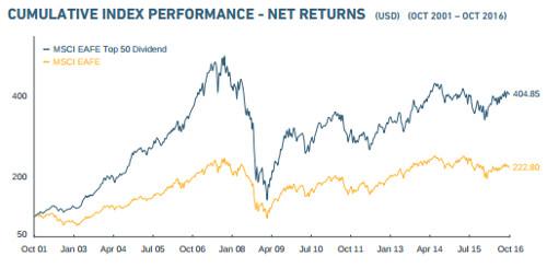 global-x-msci-eafe-top-50-dividend-chart