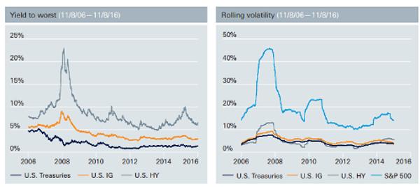 deutsche-asset-management-high-yield-bond-etf